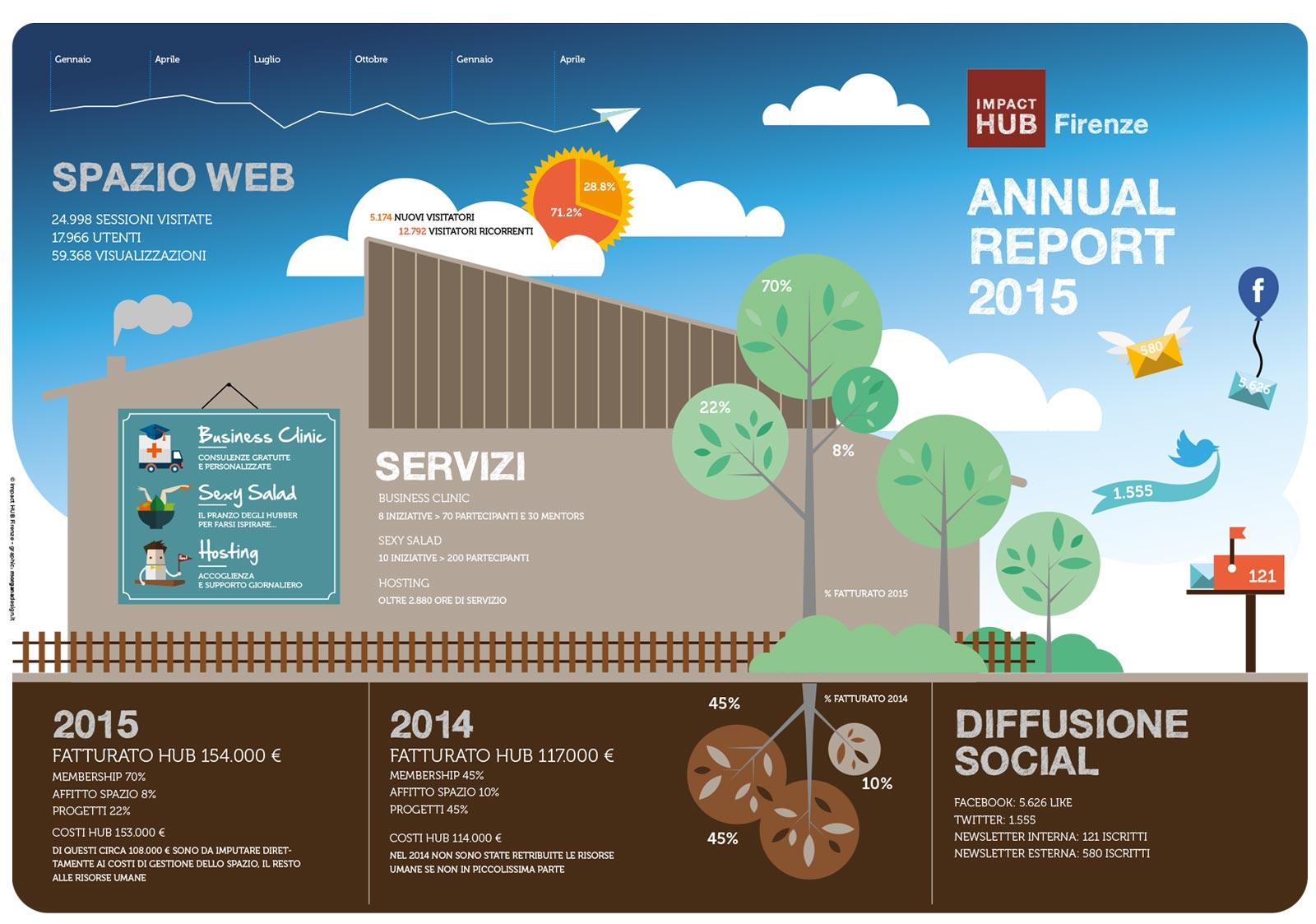 bilancio-sociale-impact-hub-esterno