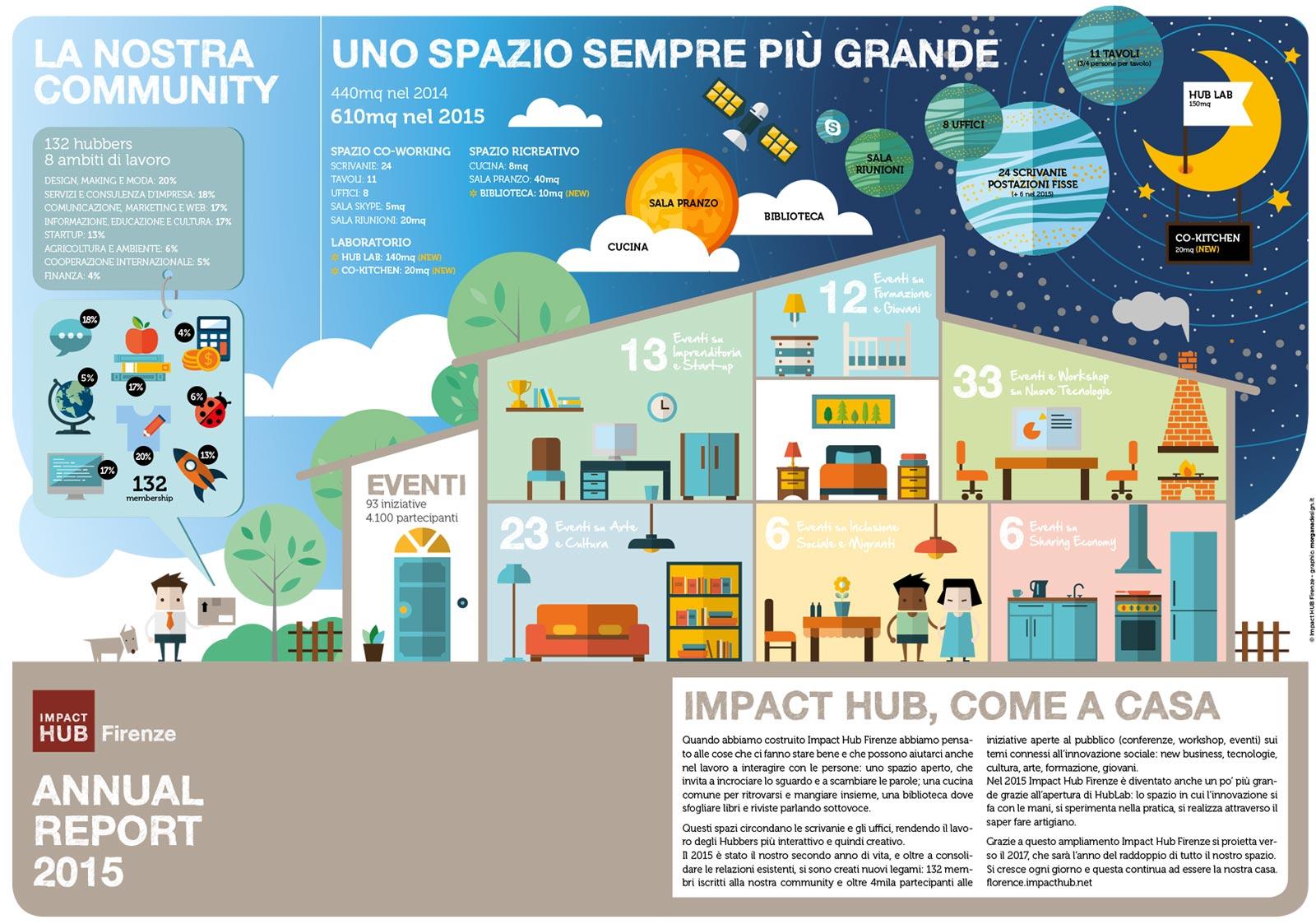 bilancio-sociale-impact-hub-interno